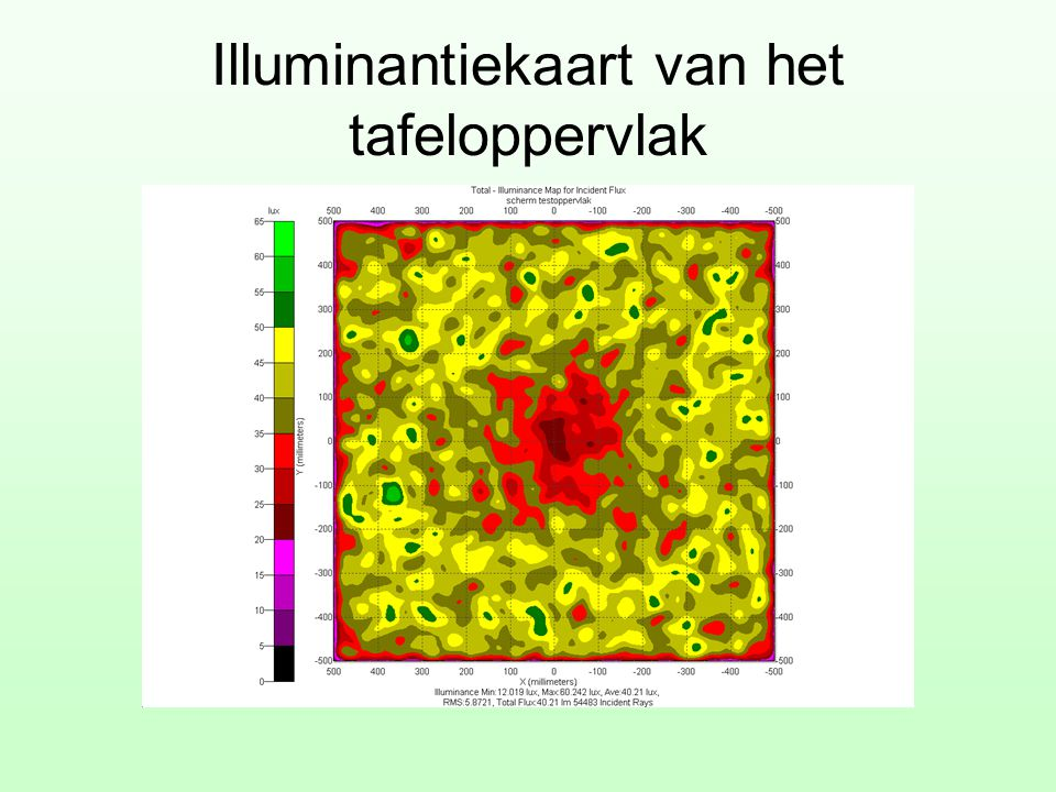 Illuminantiekaart van het tafeloppervlak