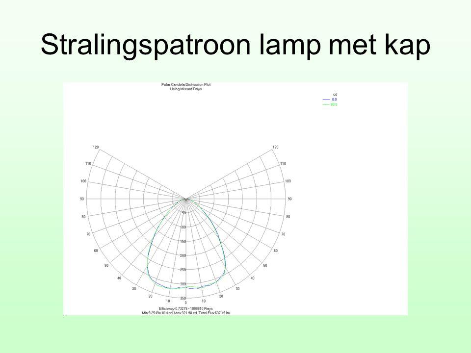 Stralingspatroon lamp met kap