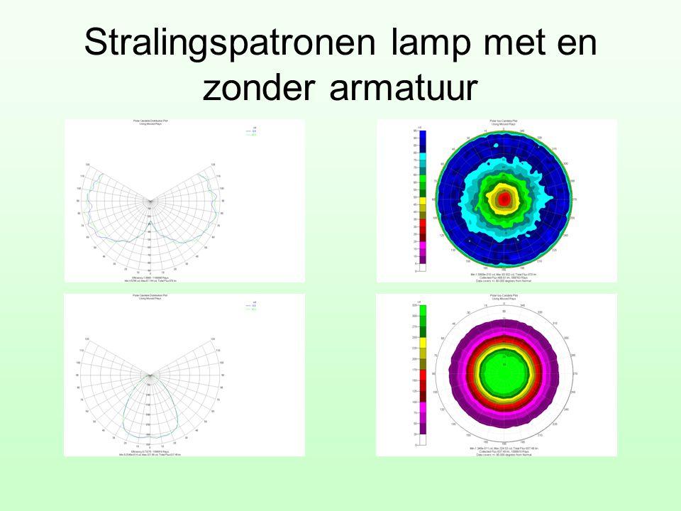 Stralingspatronen lamp met en zonder armatuur