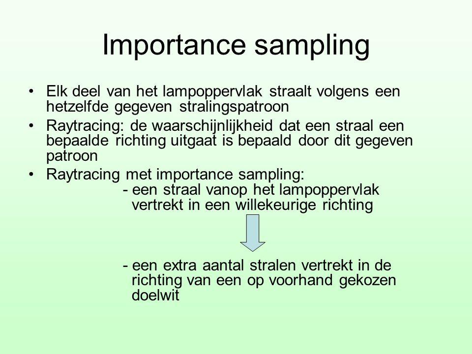 Importance sampling •Elk deel van het lampoppervlak straalt volgens een hetzelfde gegeven stralingspatroon •Raytracing: de waarschijnlijkheid dat een