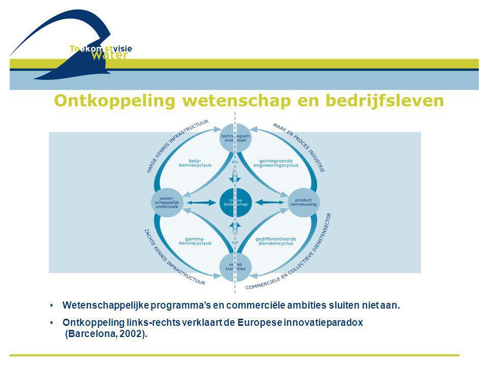Ontkoppeling wetenschap en bedrijfsleven • Wetenschappelijke programma's en commerciële ambities sluiten niet aan.