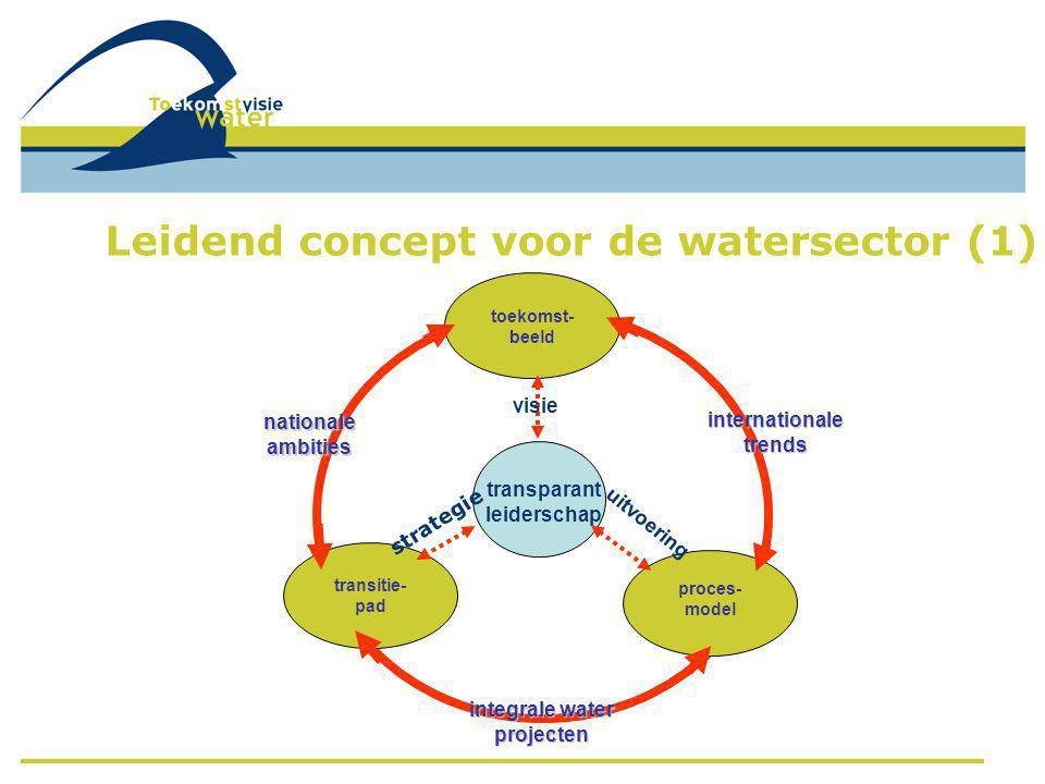 toekomst- beeld transitie- pad proces- model nationale ambities internationale trends integrale water projecten transparant leiderschap visie strategi