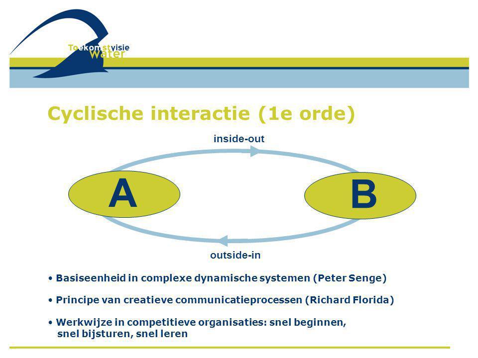A inside-out outside-in B • Basiseenheid in complexe dynamische systemen (Peter Senge) • Principe van creatieve communicatieprocessen (Richard Florida) • Werkwijze in competitieve organisaties: snel beginnen, snel bijsturen, snel leren Cyclische interactie (1e orde)