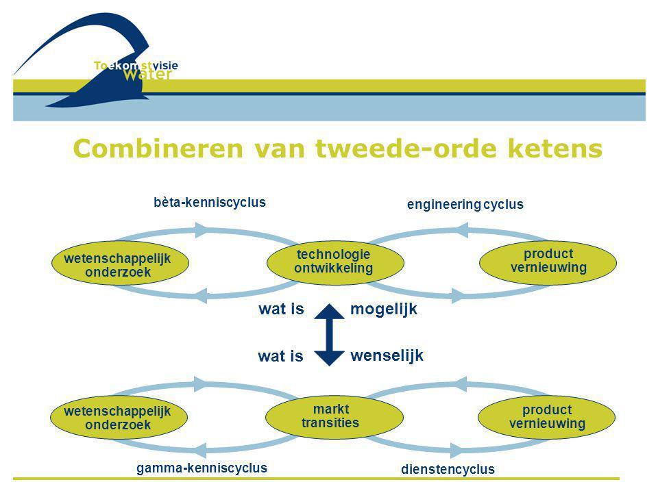 wetenschappelijk onderzoek technologie ontwikkeling product vernieuwing wetenschappelijk onderzoek product vernieuwing markt transities bèta-kenniscyclus engineering cyclus gamma-kenniscyclus dienstencyclus wat ismogelijk wat is wenselijk Combineren van tweede-orde ketens