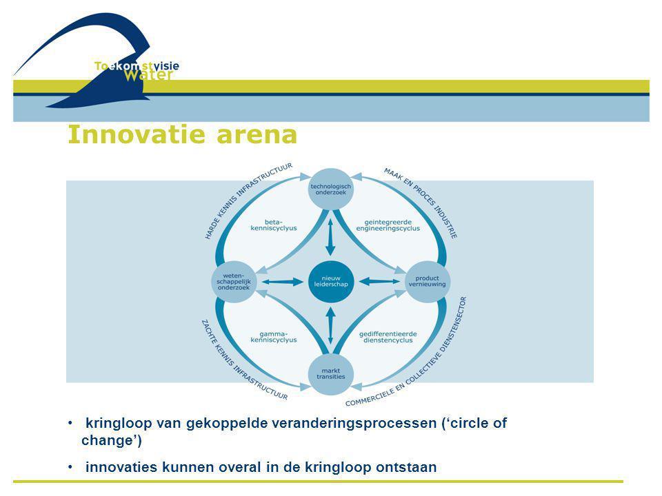 • kringloop van gekoppelde veranderingsprocessen ('circle of change') • innovaties kunnen overal in de kringloop ontstaan Innovatie arena