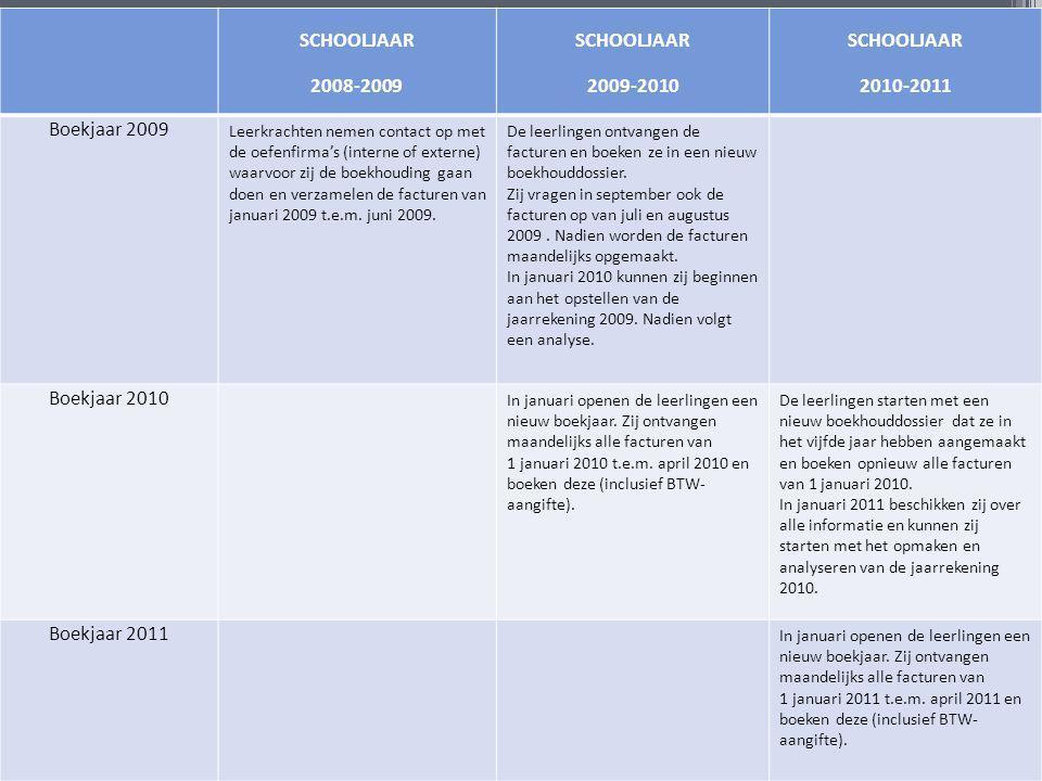 SCHOOLJAAR 2008-2009 SCHOOLJAAR 2009-2010 SCHOOLJAAR 2010-2011 Boekjaar 2009 Leerkrachten nemen contact op met de oefenfirma's (interne of externe) waarvoor zij de boekhouding gaan doen en verzamelen de facturen van januari 2009 t.e.m.