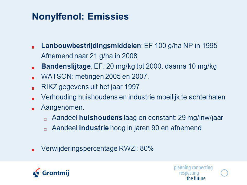 Nonylfenol: Emissies  Lanbouwbestrijdingsmiddelen: EF 100 g/ha NP in 1995 Afnemend naar 21 g/ha in 2008  Bandenslijtage: EF: 20 mg/kg tot 2000, daarna 10 mg/kg  WATSON: metingen 2005 en 2007.