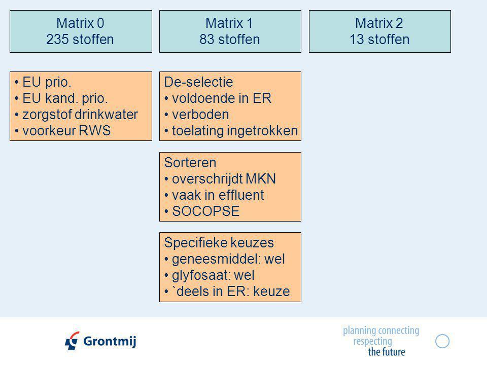 Matrix 0 235 stoffen • EU prio. • EU kand. prio. • zorgstof drinkwater • voorkeur RWS Matrix 1 83 stoffen De-selectie • voldoende in ER • verboden • t