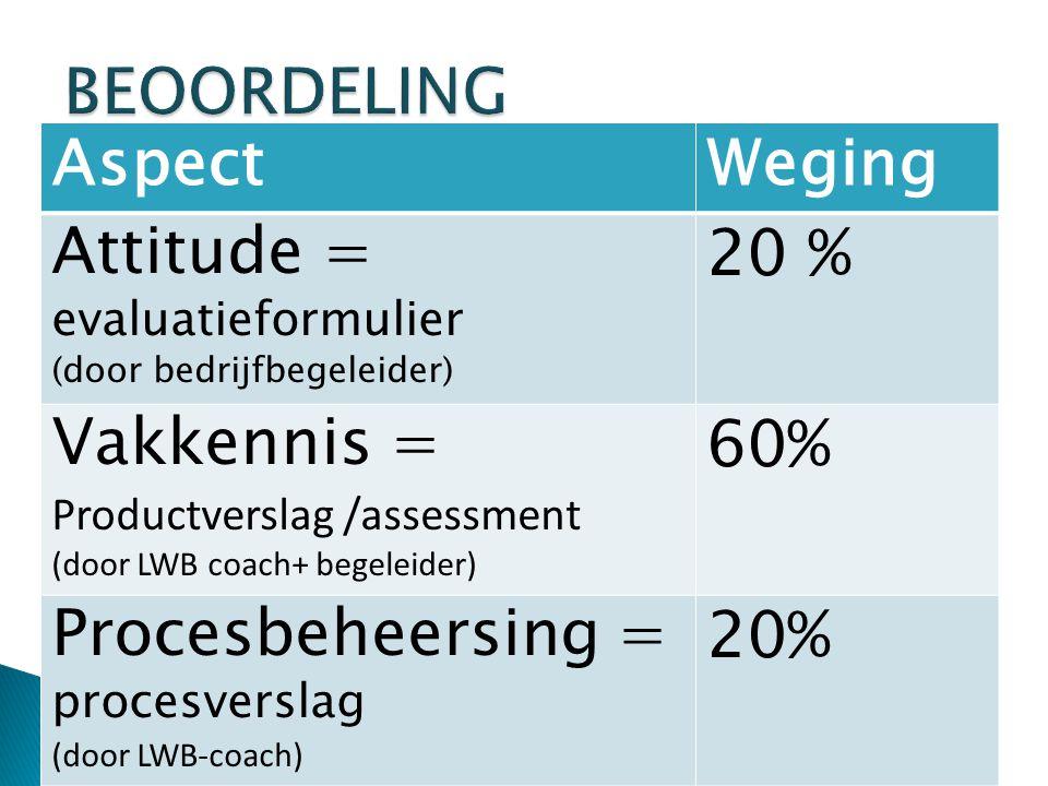 AspectWeging Attitude = evaluatieformulier (door bedrijfbegeleider) 20 % Vakkennis = Productverslag /assessment (door LWB coach+ begeleider) 60% Procesbeheersing = procesverslag (door LWB-coach) 20%