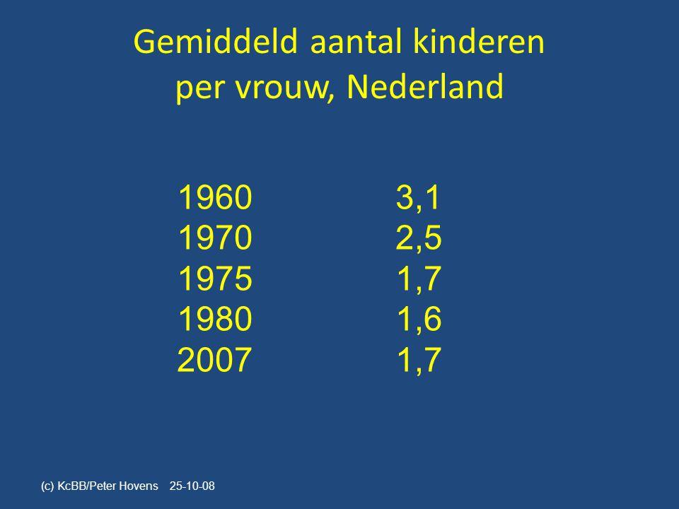 Gemiddeld aantal kinderen per vrouw, Nederland 19603,1 19702,5 19751,7 19801,6 20071,7 (c) KcBB/Peter Hovens 25-10-08