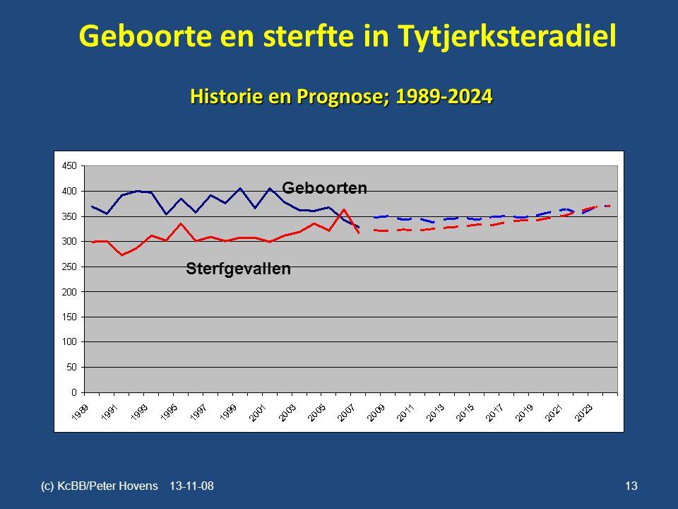 Geboorte en sterfte in Tytjerksteradiel (c) KcBB/Peter Hovens 13-11-0813 Historie en Prognose; 1989-2024 Geboorten Sterfgevallen