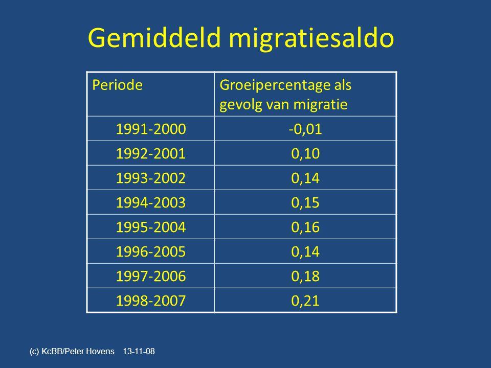 Gemiddeld migratiesaldo PeriodeGroeipercentage als gevolg van migratie 1991-2000-0,01 1992-20010,10 1993-20020,14 1994-20030,15 1995-20040,16 1996-20050,14 1997-20060,18 1998-20070,21 (c) KcBB/Peter Hovens 13-11-08