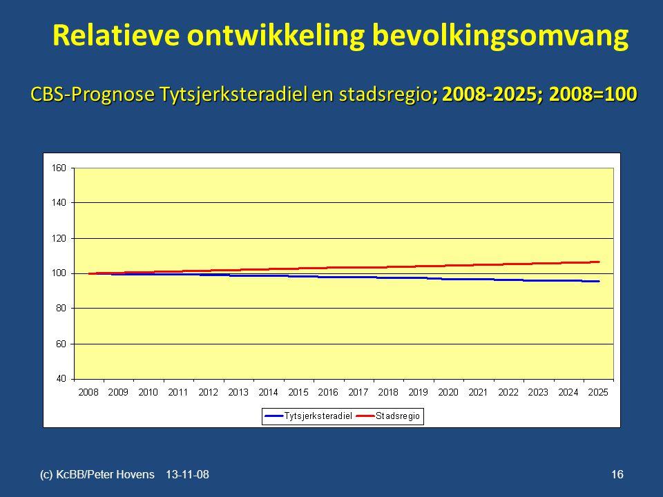 Relatieve ontwikkeling bevolkingsomvang (c) KcBB/Peter Hovens 13-11-08 16 CBS-Prognose Tytsjerksteradiel en stadsregio; 2008-2025; 2008=100
