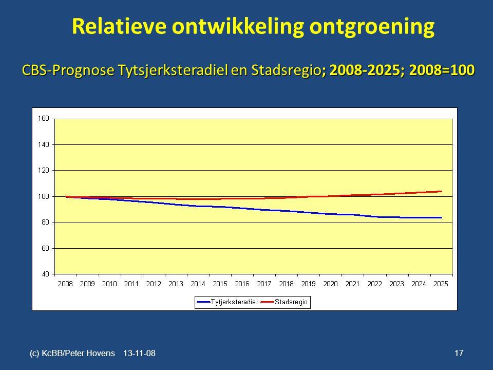 Relatieve ontwikkeling ontgroening (c) KcBB/Peter Hovens 13-11-0817 CBS-Prognose Tytsjerksteradiel en Stadsregio; 2008-2025; 2008=100