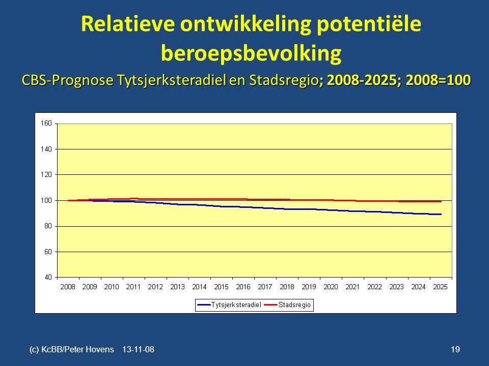 Relatieve ontwikkeling potentiële beroepsbevolking (c) KcBB/Peter Hovens 13-11-0819 CBS-Prognose Tytsjerksteradiel en Stadsregio; 2008-2025; 2008=100