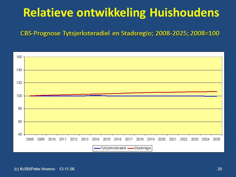Relatieve ontwikkeling Huishoudens (c) KcBB/Peter Hovens 13-11-08 20 CBS-Prognose Tytsjerksteradiel en Stadsregio; 2008-2025; 2008=100