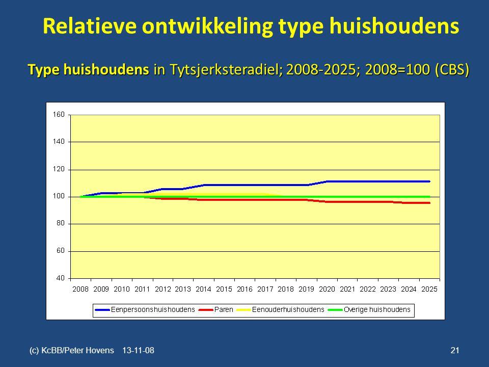 Relatieve ontwikkeling type huishoudens (c) KcBB/Peter Hovens 13-11-08 21 Type huishoudens in Tytsjerksteradiel; 2008-2025; 2008=100 (CBS)