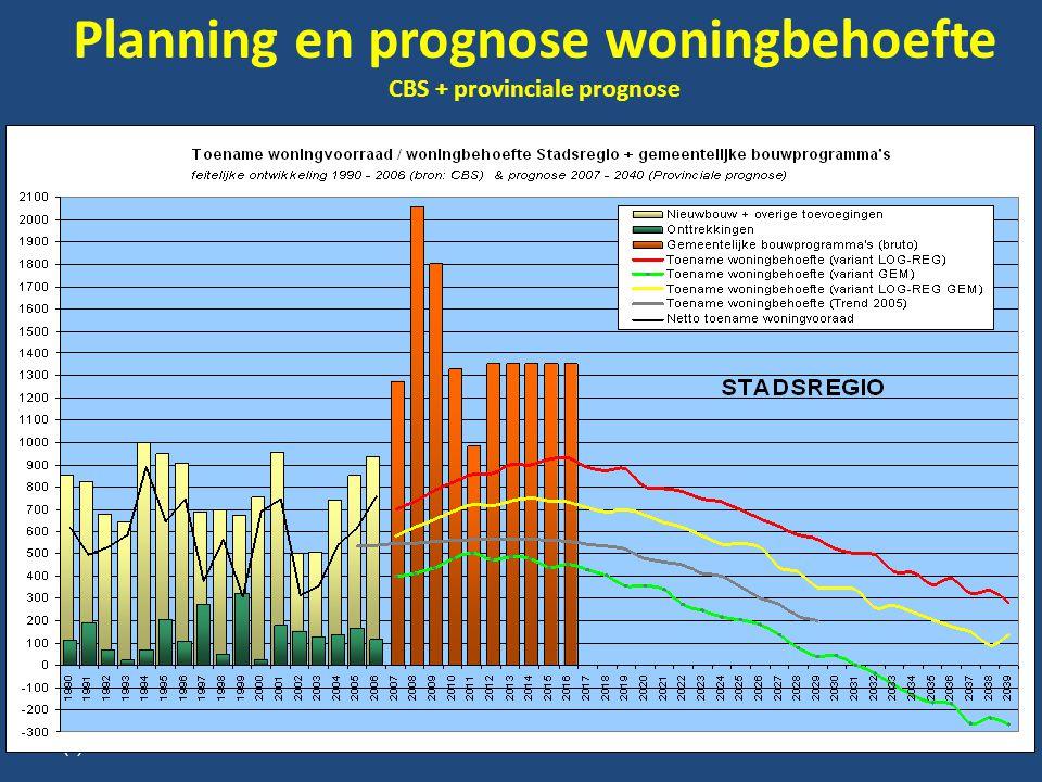 Planning en prognose woningbehoefte CBS + provinciale prognose (c) KcBB/Peter Hovens 13-11-0822 Ontwikkeling type huishoudens in Nederland; 2008-2025; 2008=100