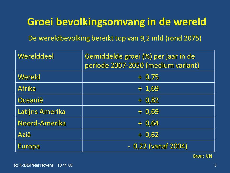Groei bevolkingsomvang in de wereld De wereldbevolking bereikt top van 9,2 mld (rond 2075) Werelddeel Gemiddelde groei (%) per jaar in de periode 2007-2050 (medium variant) Wereld + 0,75 Afrika + 1,69 Oceanië + 0,82 Latijns Amerika + 0,69 Noord-Amerika + 0,64 Azië + 0,62 Europa - 0,22 (vanaf 2004) - 0,22 (vanaf 2004) Bron: UN (c) KcBB/Peter Hovens 13-11-08 3