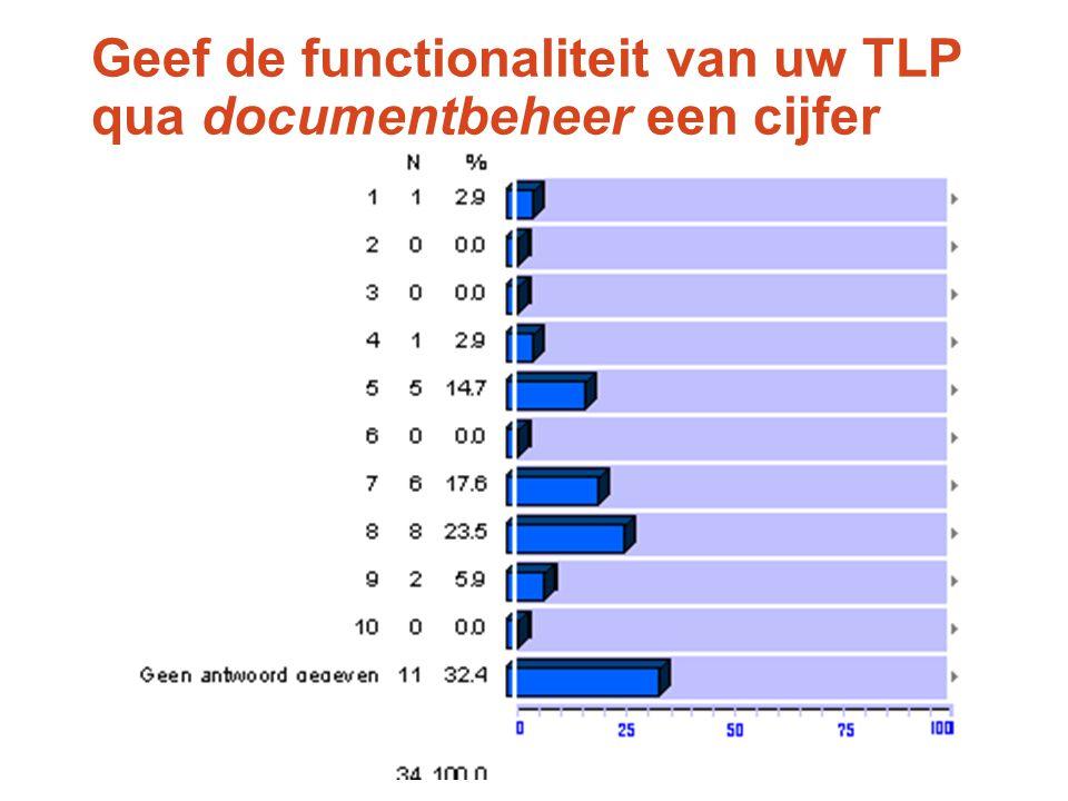 Geef de functionaliteit van uw TLP qua documentbeheer een cijfer