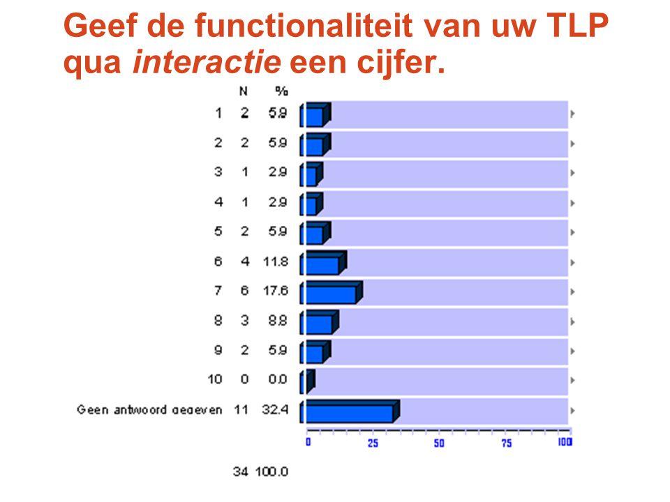 Geef de functionaliteit van uw TLP qua interactie een cijfer.
