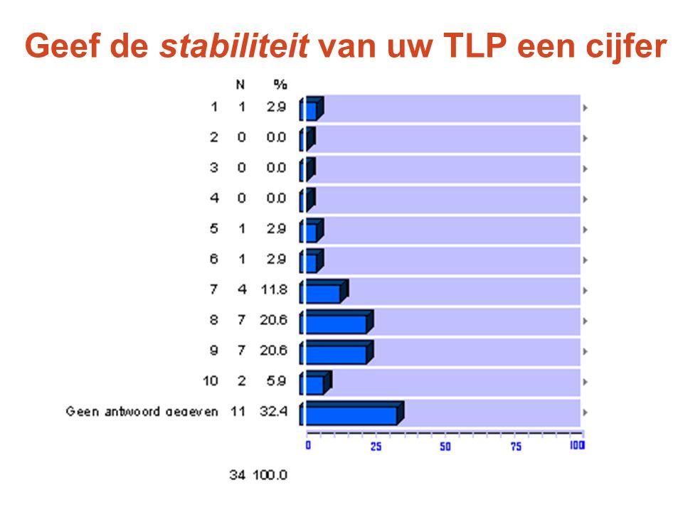 Geef de stabiliteit van uw TLP een cijfer