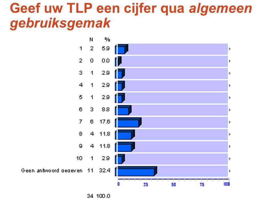 Geef uw TLP een cijfer qua algemeen gebruiksgemak