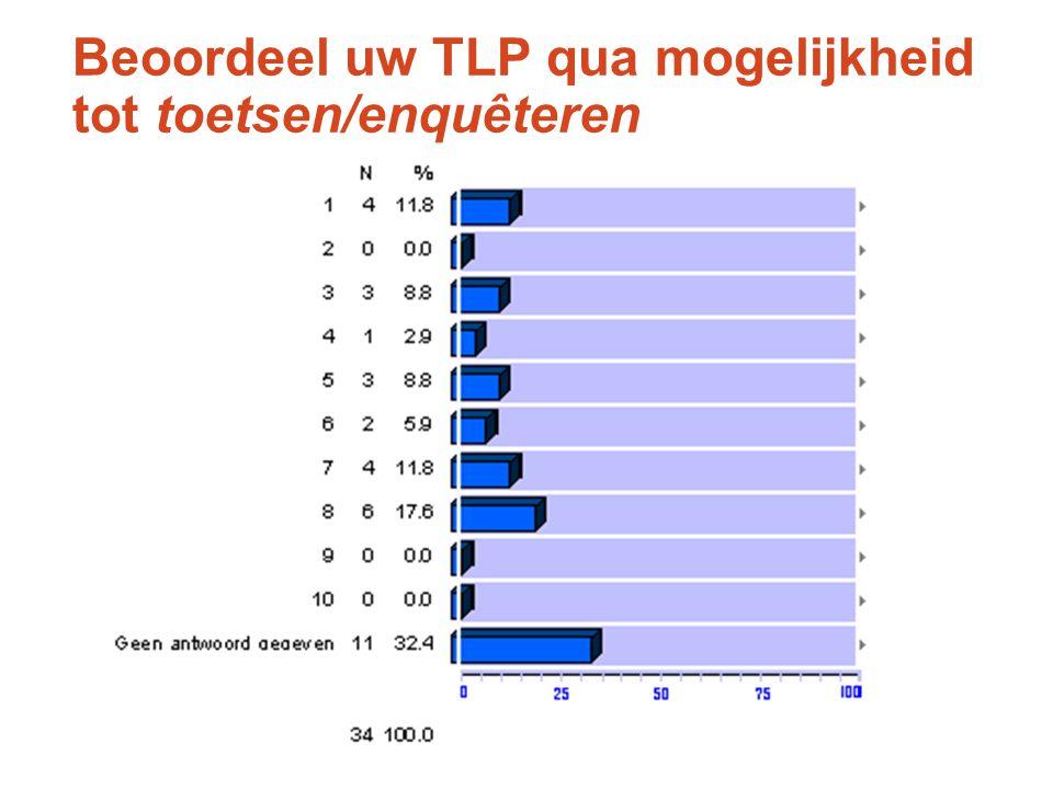Beoordeel uw TLP qua mogelijkheid tot toetsen/enquêteren