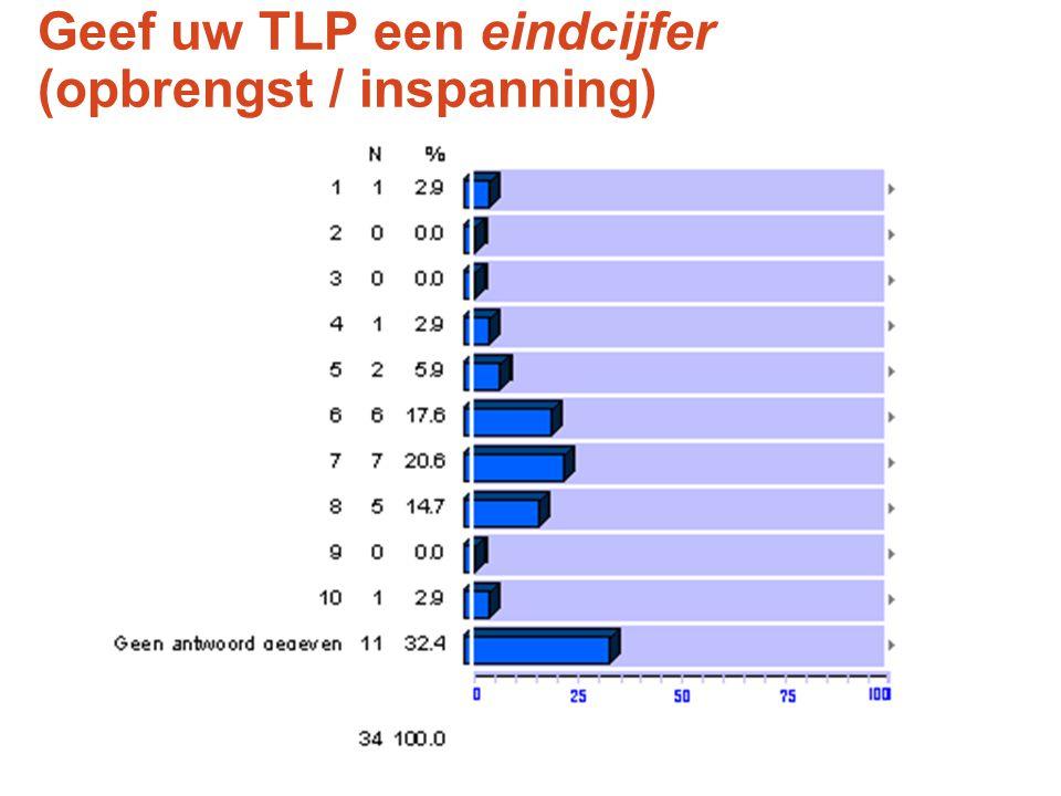 Geef uw TLP een eindcijfer (opbrengst / inspanning)