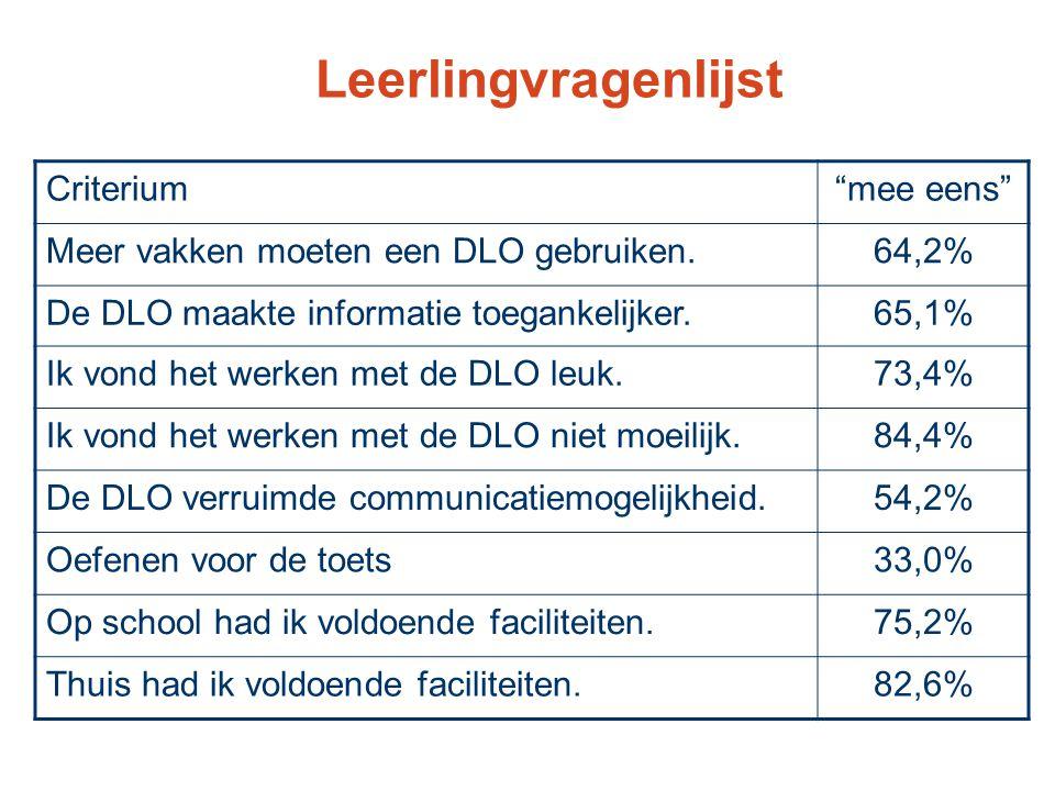 Leerlingvragenlijst Criterium mee eens Meer vakken moeten een DLO gebruiken.64,2% De DLO maakte informatie toegankelijker.65,1% Ik vond het werken met de DLO leuk.73,4% Ik vond het werken met de DLO niet moeilijk.84,4% De DLO verruimde communicatiemogelijkheid.54,2% Oefenen voor de toets33,0% Op school had ik voldoende faciliteiten.75,2% Thuis had ik voldoende faciliteiten.82,6%
