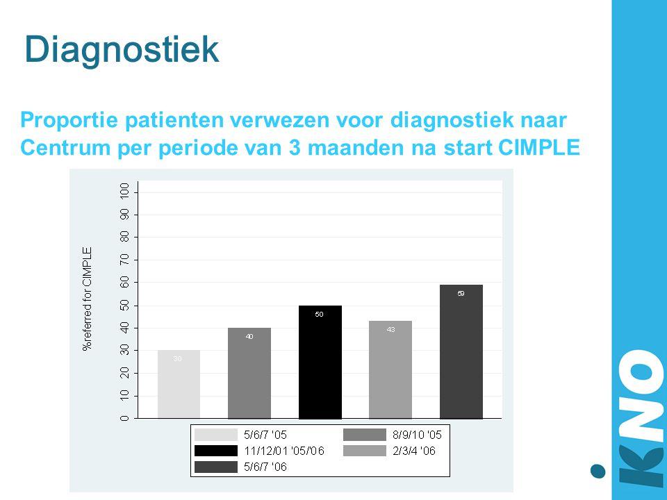 Diagnostiek Proportie patienten verwezen voor diagnostiek naar Centrum per periode van 3 maanden na start CIMPLE