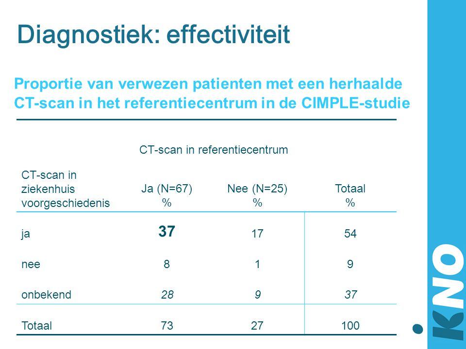 Diagnostiek: effectiviteit Proportie van verwezen patienten met een herhaalde CT-scan in het referentiecentrum in de CIMPLE-studie CT-scan in ziekenhu