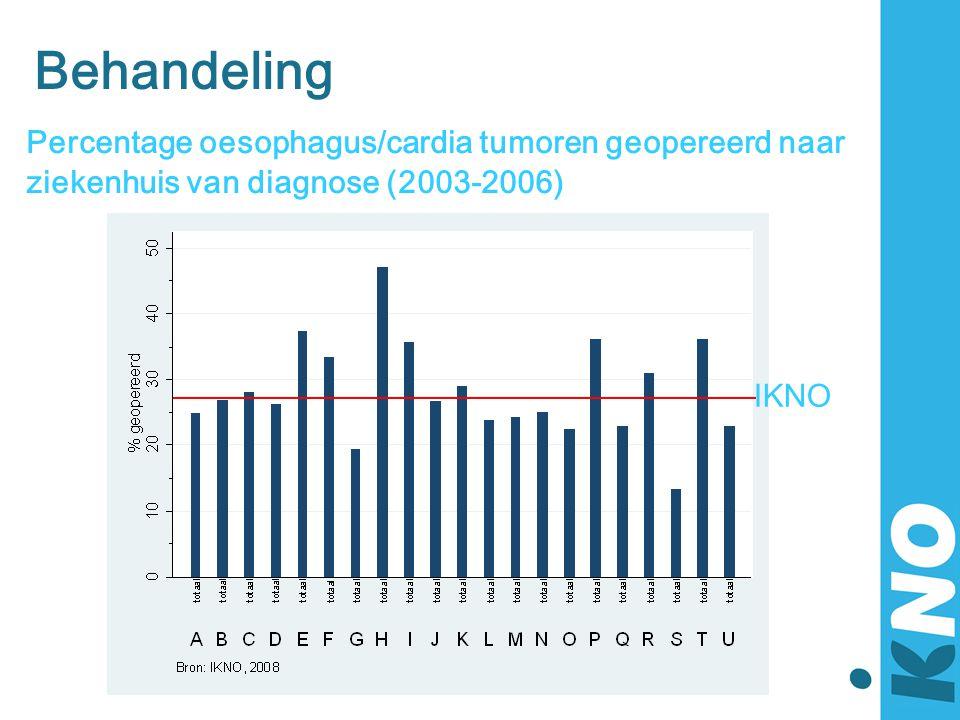 Behandeling Percentage oesophagus/cardia tumoren geopereerd naar ziekenhuis van diagnose (2003-2006) IKNO