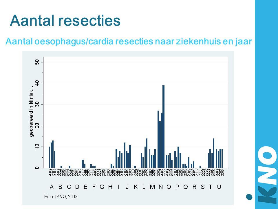 Aantal resecties Aantal oesophagus/cardia resecties naar ziekenhuis en jaar