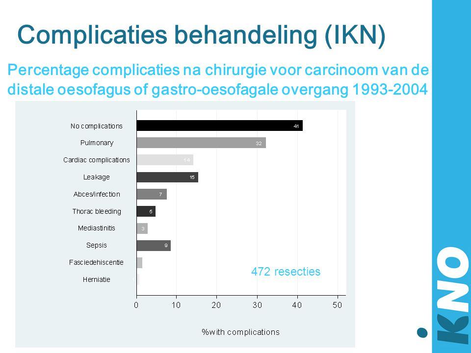 Complicaties behandeling (IKN) Percentage complicaties na chirurgie voor carcinoom van de distale oesofagus of gastro-oesofagale overgang 1993-2004 47