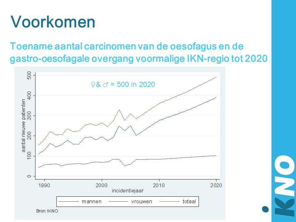 Voorkomen Toename aantal carcinomen van de oesofagus en de gastro-oesofagale overgang voormalige IKN-regio tot 2020 ♀& ♂ ≈ 500 in 2020