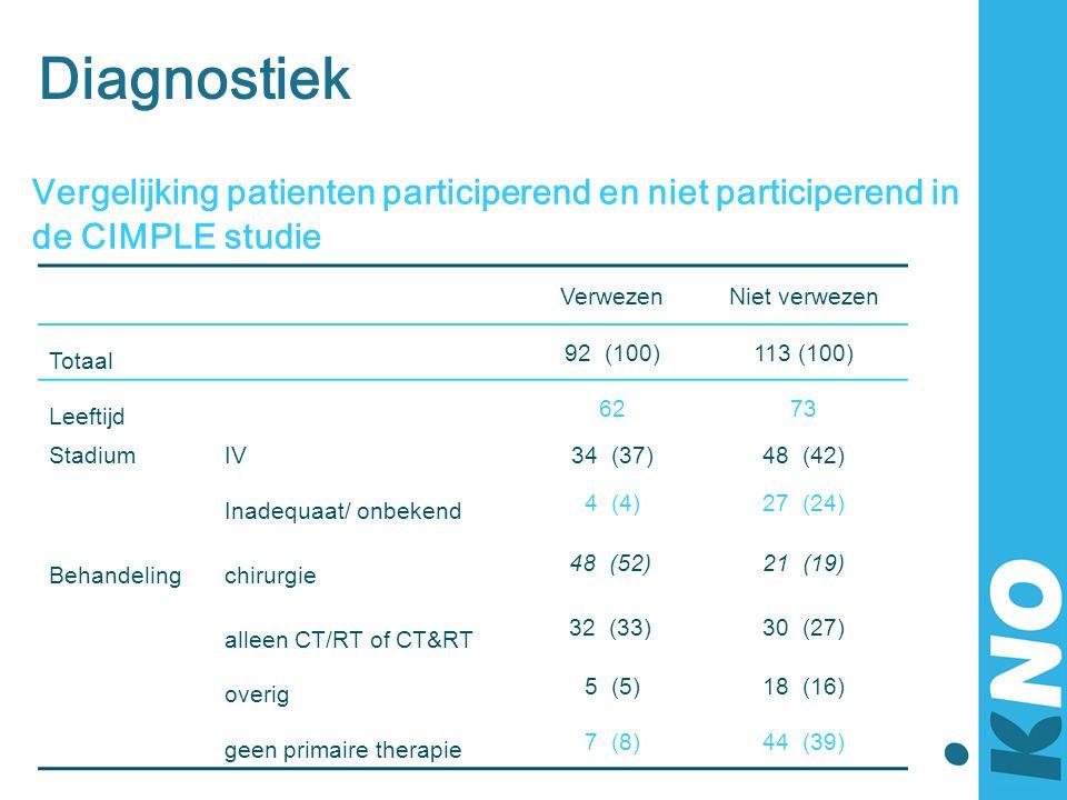 Diagnostiek Vergelijking patienten participerend en niet participerend in de CIMPLE studie VerwezenNiet verwezen Totaal 92 (100)113 (100) Leeftijd 627
