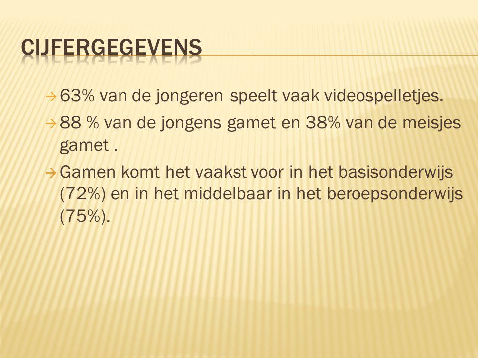  63% van de jongeren speelt vaak videospelletjes.  88 % van de jongens gamet en 38% van de meisjes gamet.  Gamen komt het vaakst voor in het basiso