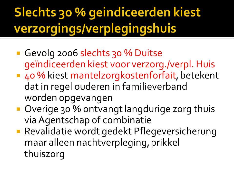  Gevolg 2006 slechts 30 % Duitse geïndiceerden kiest voor verzorg./verpl.