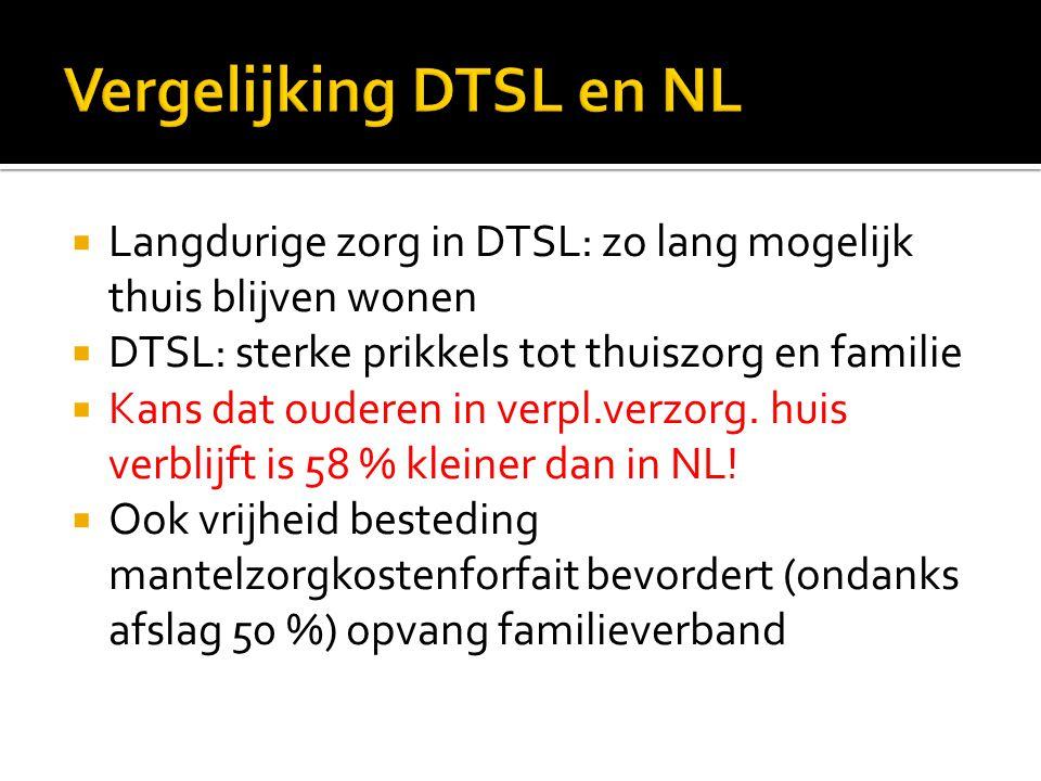  Langdurige zorg in DTSL: zo lang mogelijk thuis blijven wonen  DTSL: sterke prikkels tot thuiszorg en familie  Kans dat ouderen in verpl.verzorg.