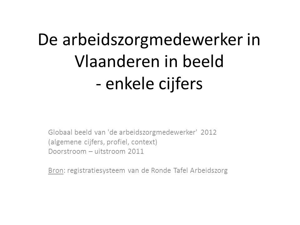 De arbeidszorgmedewerker in Vlaanderen in beeld - enkele cijfers Globaal beeld van de arbeidszorgmedewerker 2012 (algemene cijfers, profiel, context) Doorstroom – uitstroom 2011 Bron: registratiesysteem van de Ronde Tafel Arbeidszorg