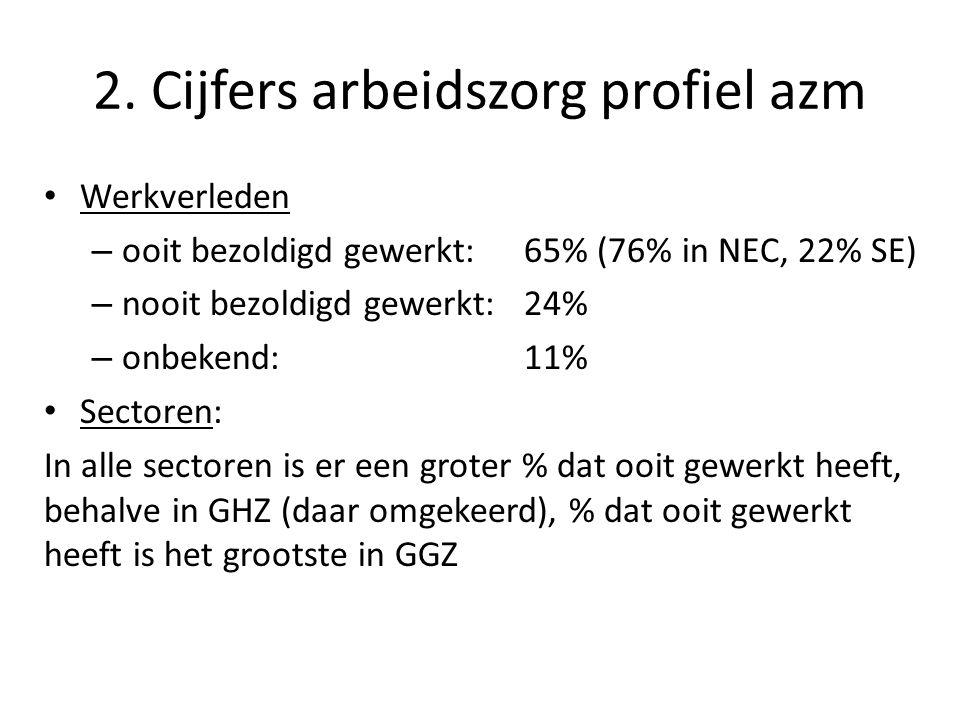 2. Cijfers arbeidszorg profiel azm • Werkverleden – ooit bezoldigd gewerkt:65% (76% in NEC, 22% SE) – nooit bezoldigd gewerkt:24% – onbekend:11% • Sec