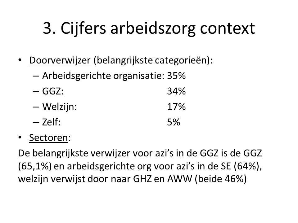 3. Cijfers arbeidszorg context • Doorverwijzer (belangrijkste categorieën): – Arbeidsgerichte organisatie:35% – GGZ:34% – Welzijn: 17% – Zelf:5% • Sec