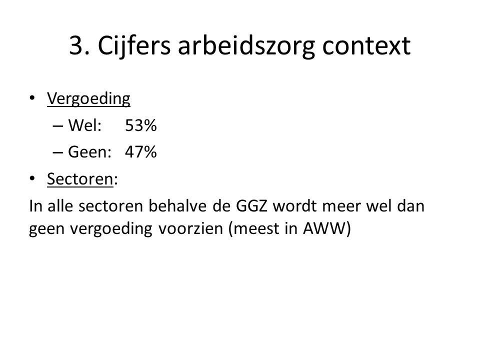 3. Cijfers arbeidszorg context • Vergoeding – Wel:53% – Geen:47% • Sectoren: In alle sectoren behalve de GGZ wordt meer wel dan geen vergoeding voorzi