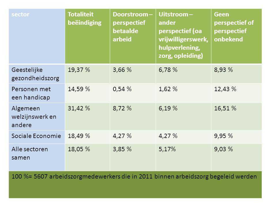 Stopzettingen sectorTotaliteit beëindiging Doorstroom – perspectief betaalde arbeid Uitstroom – ander perspectief (oa vrijwilligerswerk, hulpverlening, zorg, opleiding) Geen perspectief of perspectief onbekend Geestelijke gezondheidszorg 19,37 %3,66 %6,78 %8,93 % Personen met een handicap 14,59 %0,54 %1,62 %12,43 % Algemeen welzijnswerk en andere 31,42 %8,72 %6,19 %16,51 % Sociale Economie18,49 %4,27 % 9,95 % Alle sectoren samen 18,05 %3,85 %5,17%9,03 % 100 %= 5607 arbeidszorgmedewerkers die in 2011 binnen arbeidszorg begeleid werden