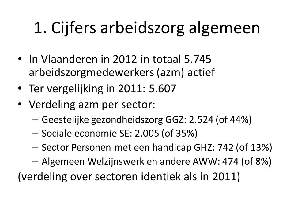 1. Cijfers arbeidszorg algemeen • In Vlaanderen in 2012 in totaal 5.745 arbeidszorgmedewerkers (azm) actief • Ter vergelijking in 2011: 5.607 • Verdel