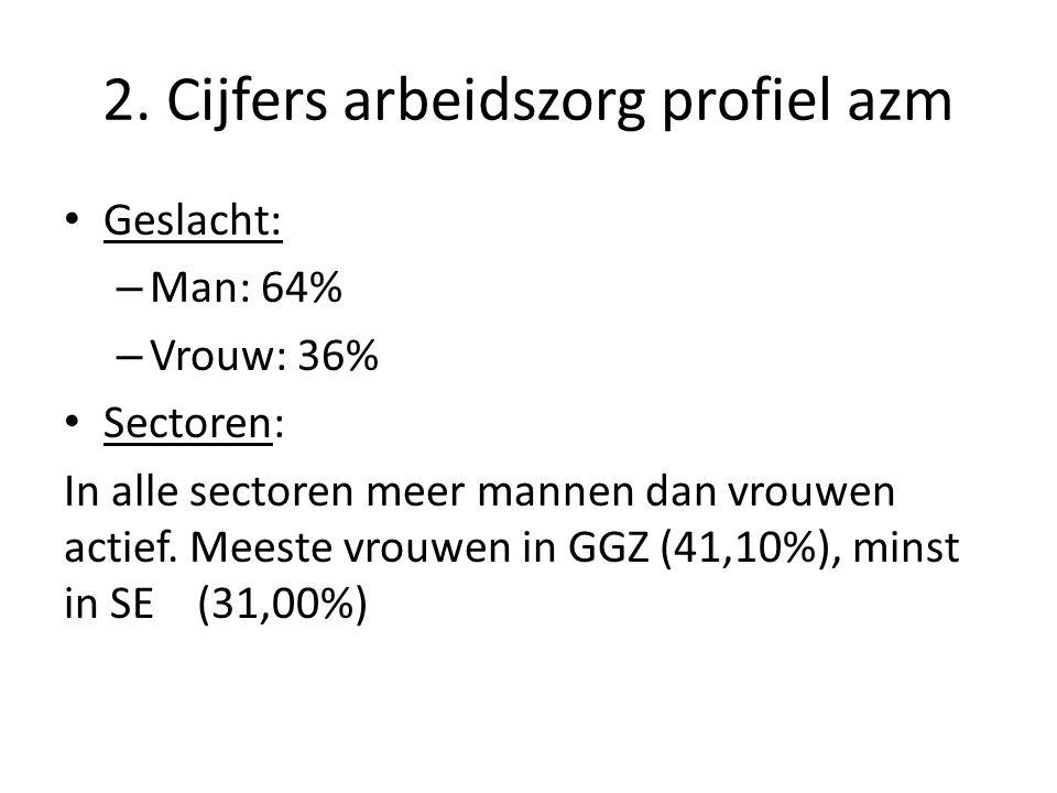 2. Cijfers arbeidszorg profiel azm • Geslacht: – Man: 64% – Vrouw: 36% • Sectoren: In alle sectoren meer mannen dan vrouwen actief. Meeste vrouwen in