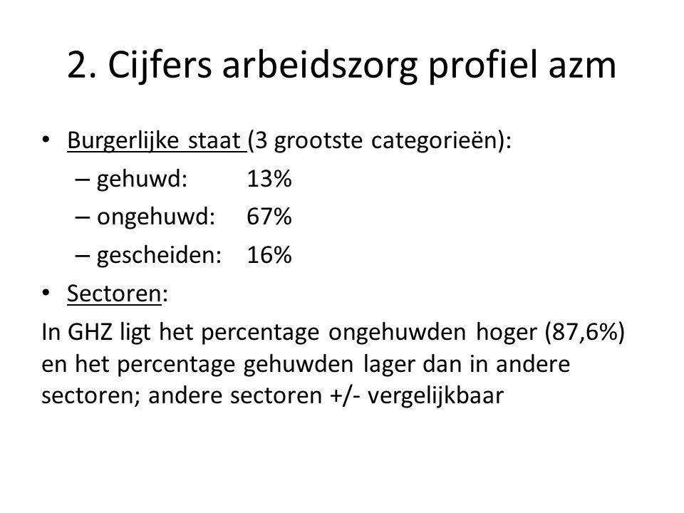 2. Cijfers arbeidszorg profiel azm • Burgerlijke staat (3 grootste categorieën): – gehuwd: 13% – ongehuwd: 67% – gescheiden: 16% • Sectoren: In GHZ li