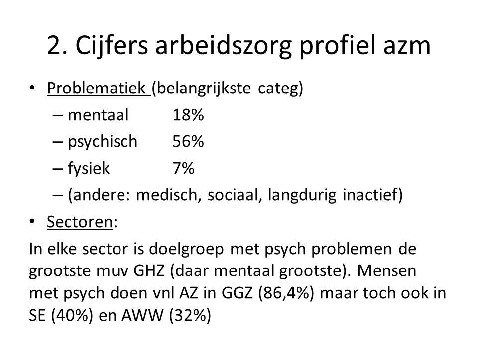 2. Cijfers arbeidszorg profiel azm • Problematiek (belangrijkste categ) – mentaal 18% – psychisch56% – fysiek7% – (andere: medisch, sociaal, langdurig