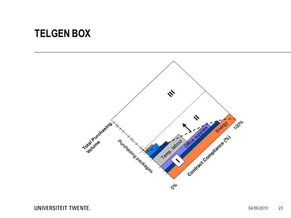 04/06/2013 23 TELGEN BOX
